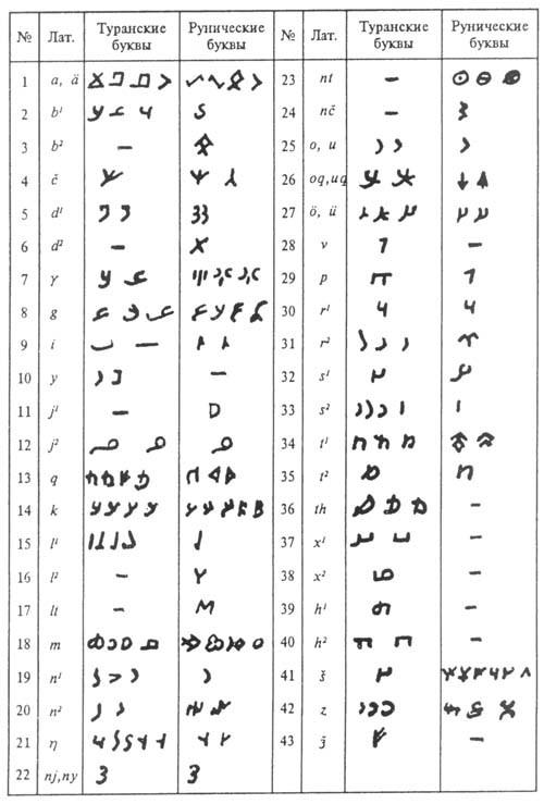 Надписи на древних сосудах, найденных в Приуралье